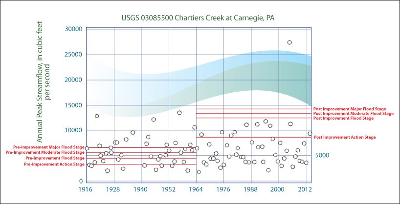 Chartiers Creek Annual Peak Streamflow